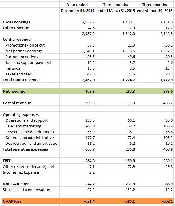 Cuenta de resultados de Uber (en millones de dólares). Fuente: adaptado de theinformation.com 2016.