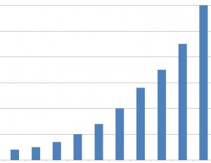 crecimiento-startups